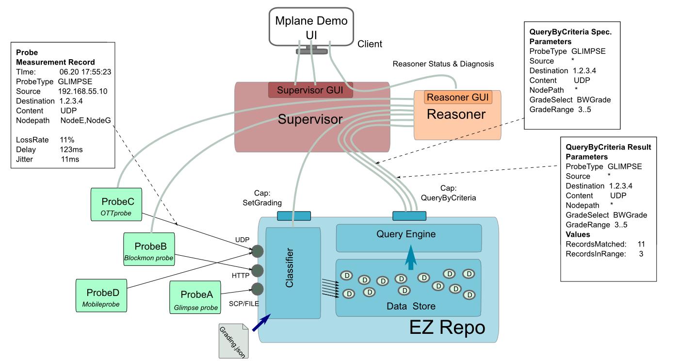 EZRepo architecture