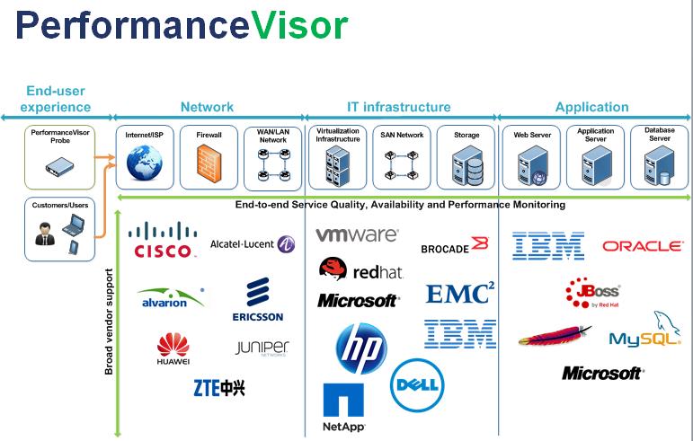 PerformanceVisor data collectors