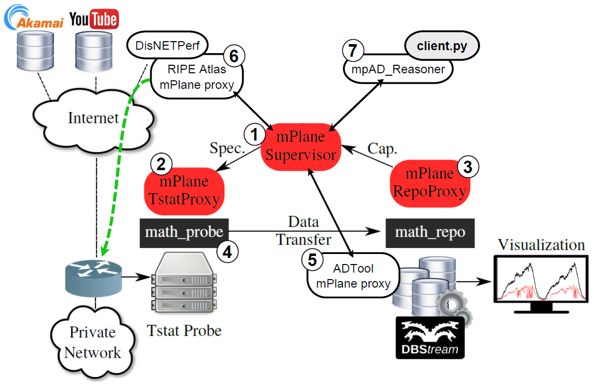 Anomaly detection and root cause analysis in large-scale networks