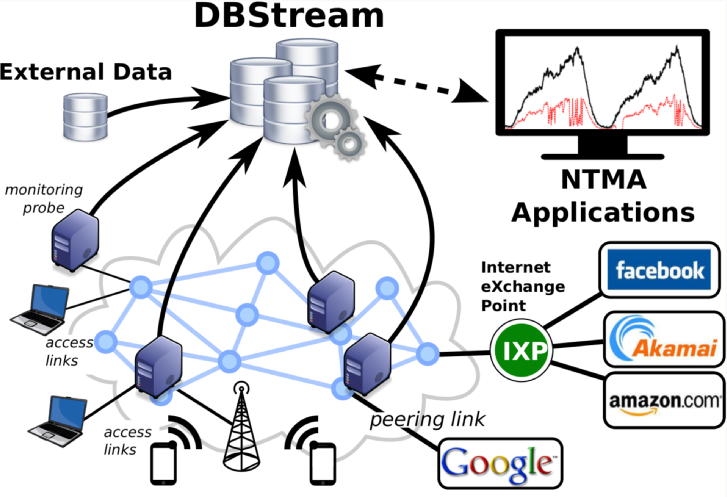 DBStream in the network