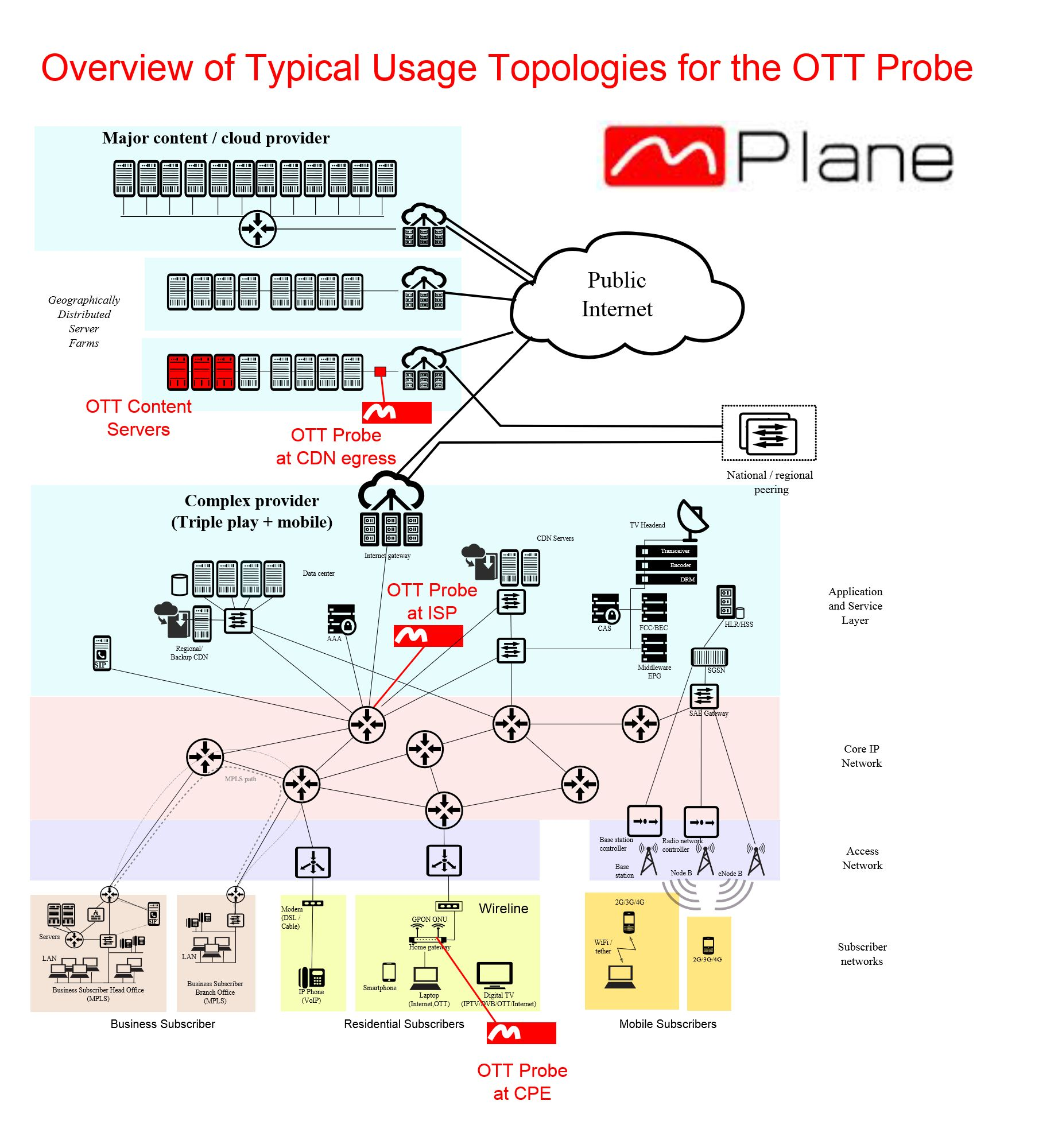Overview of typical usage topologies of the OTT probe