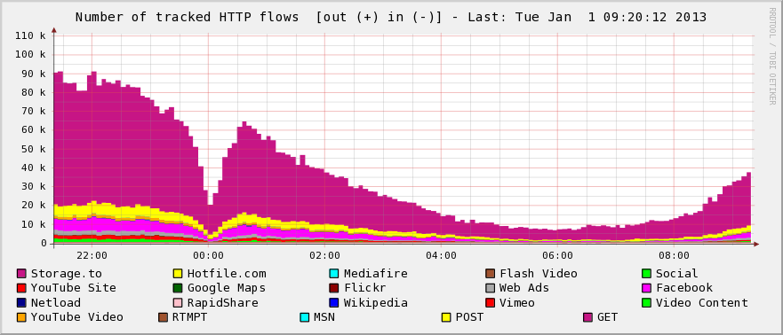 Number of HTTP flows seen during the new year's eve