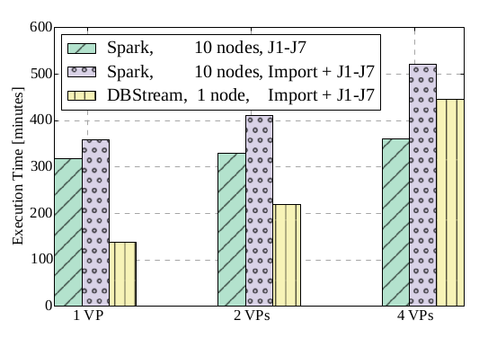 DBStream performance comparison with Spark.